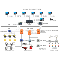 矿用无线通讯系统(4G)